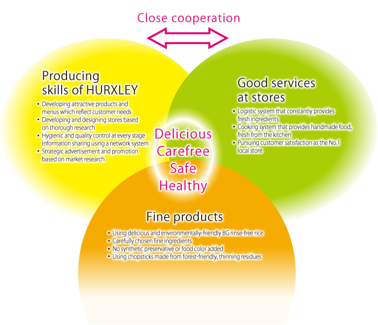 Close cooperation Delicious Carefree Safe Healthy
